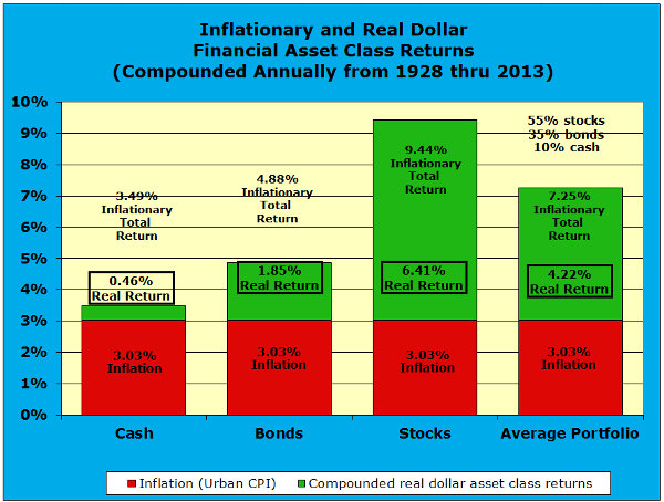 U.S. Compounded annual inflationary, real, and total portfolio returns for the cash, bond, and stock asset classes