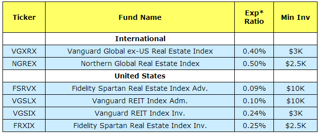 lowest cost international and US real estate index mutual funds