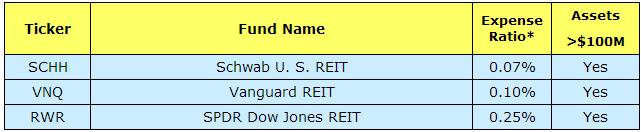 US real estate equity ETFs