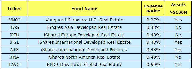 World and international real estate equity ETFs